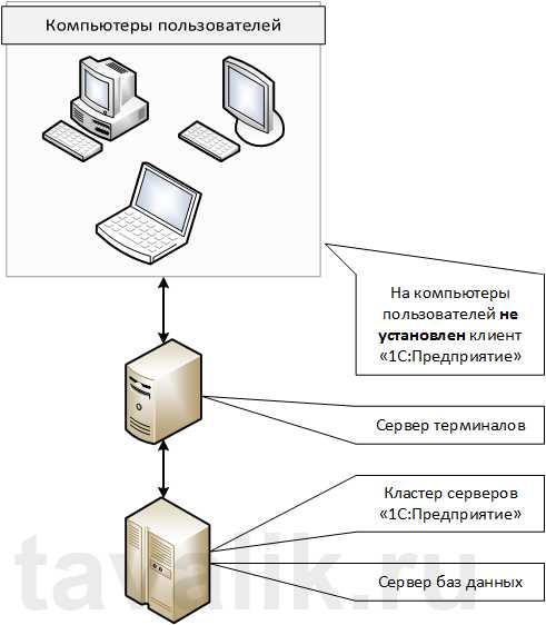 1с бухгалтерия серверная версия всем ли сдавать отчетность в электронном виде